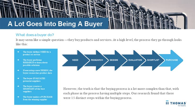 How engineers make buying decisions