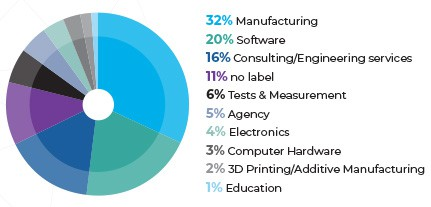 Demographics for industrial and technical marketing