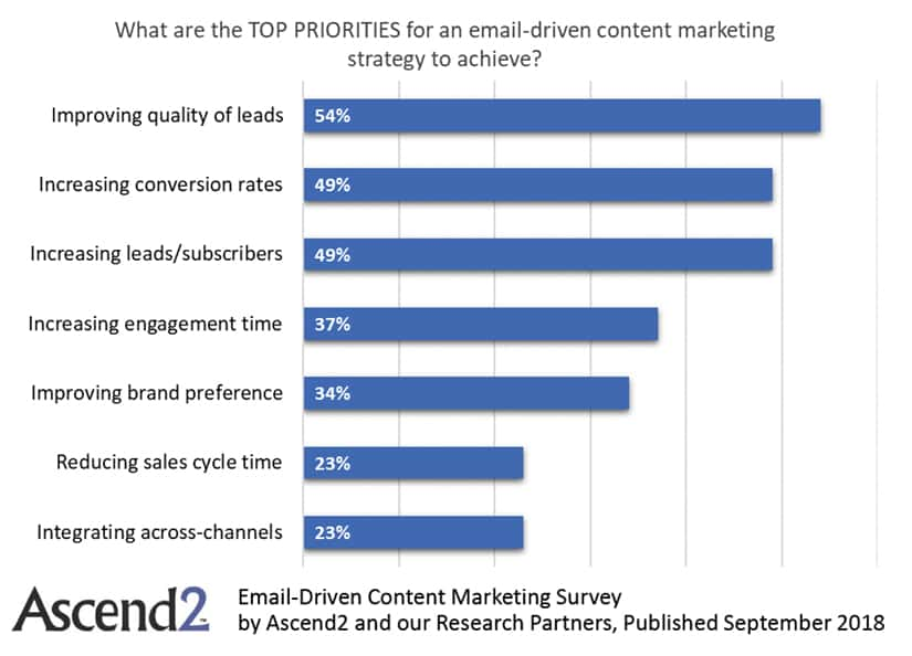 Priorities of email in industrial content marketing