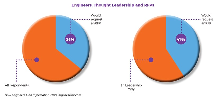 Thought leadership leads to RFPs from industrial buyers