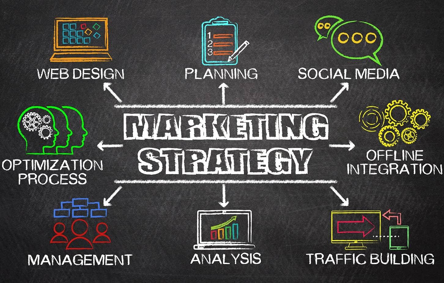 Industrial Marketing Strategy