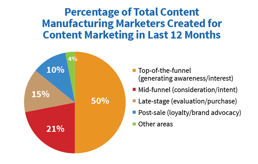 Manufacturing content marketing type of content used