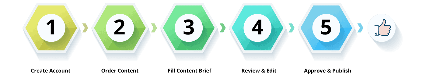 Our process for technical content creation service