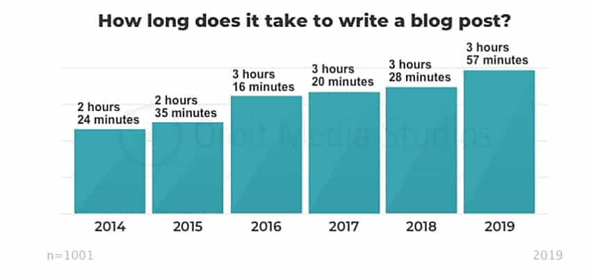 Average time spent writing posts