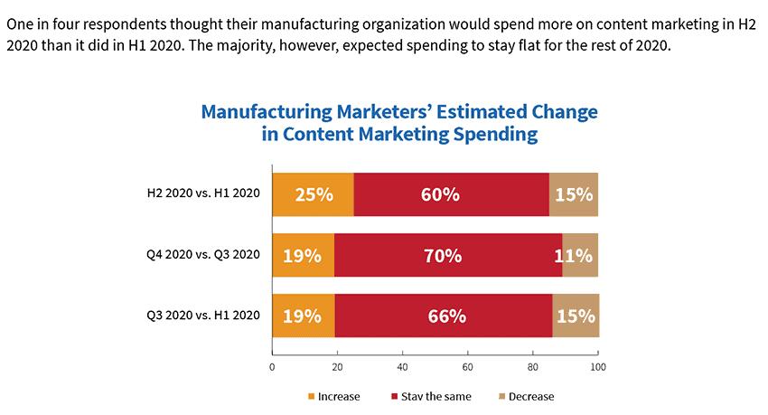 Manufacturing marketing H2 2020