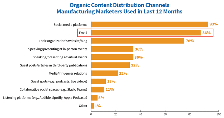 Content distribution channels for manufacturers