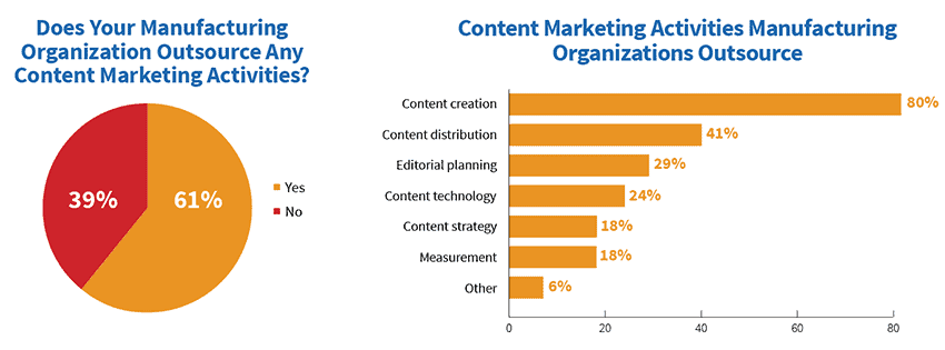 Content marketing activities outsourced by manufacturers