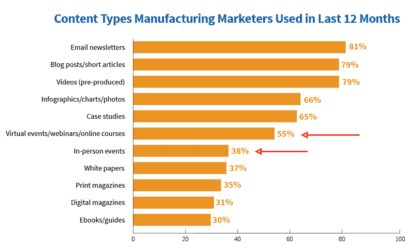 Content marketing for manufacturers tactics