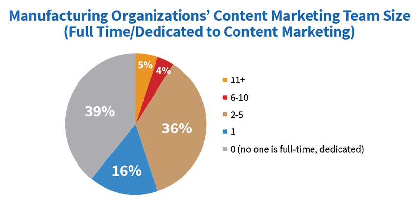 Content marketing team sizes for manufacturers