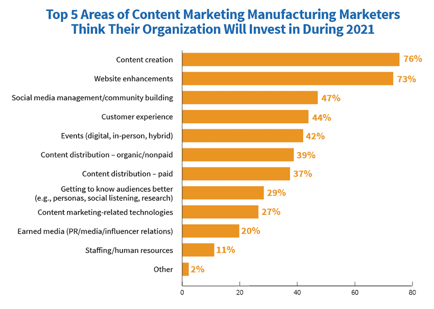 content marketing areas for investment