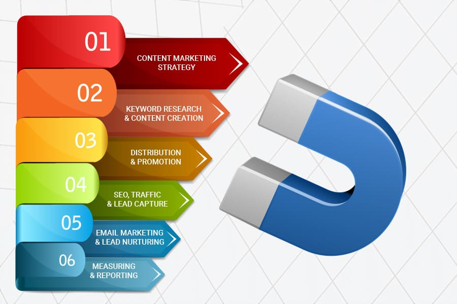 Manufacturing content marketing