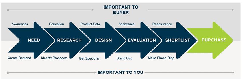 Industrial buying process - ThomasNet