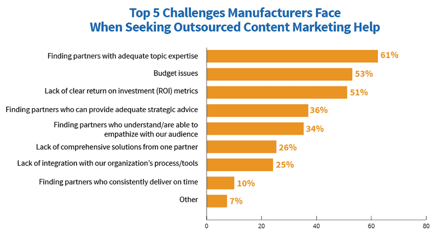 Challenges faced by manufacturing content marketers