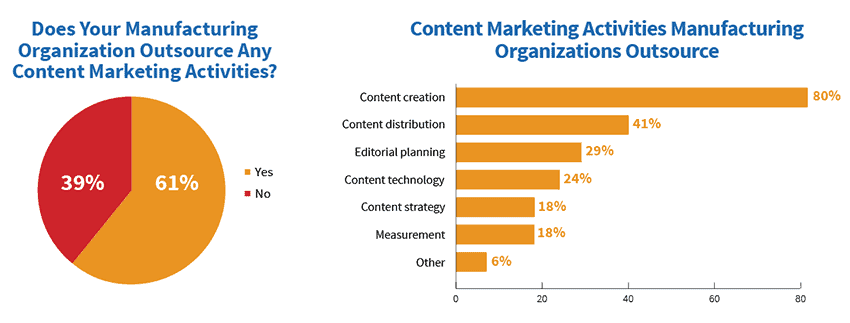 Most putsourced content marketing activity by manufacturing marketers