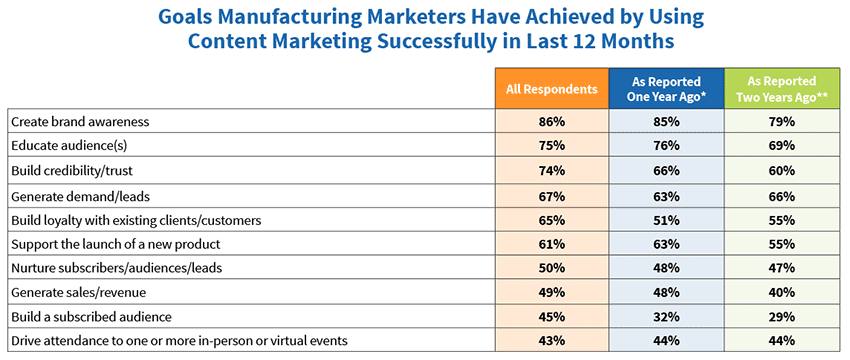 Goals achieved by manufacturing marketers with content