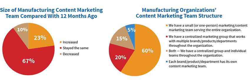 Team size among manufacturers for content marketing